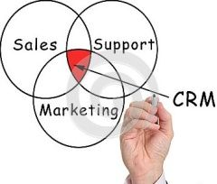 The Benefits of CRM for our Business
