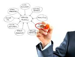 How to make the most of web marketing experts services?
